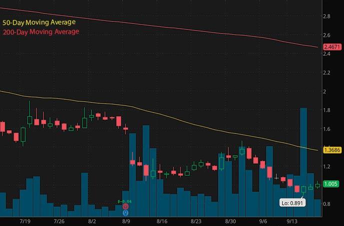 hot penny stocks to buy on robinhood under $1 Waitr Holdings WTRH stock chart