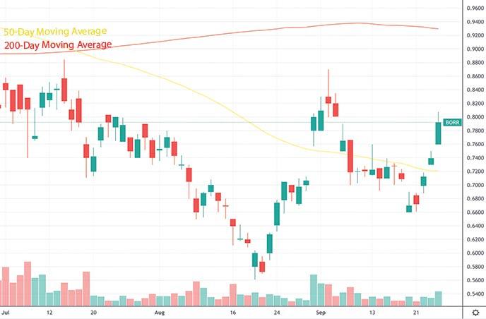 hot penny stocks to buy under $1 Borr Drilling BORR stock chart