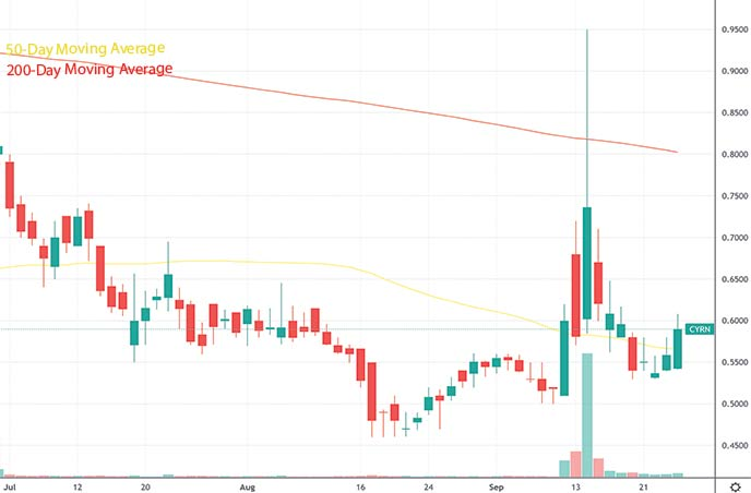 hot penny stocks to buy under $1 Cyren Ltd CYRN stock chart