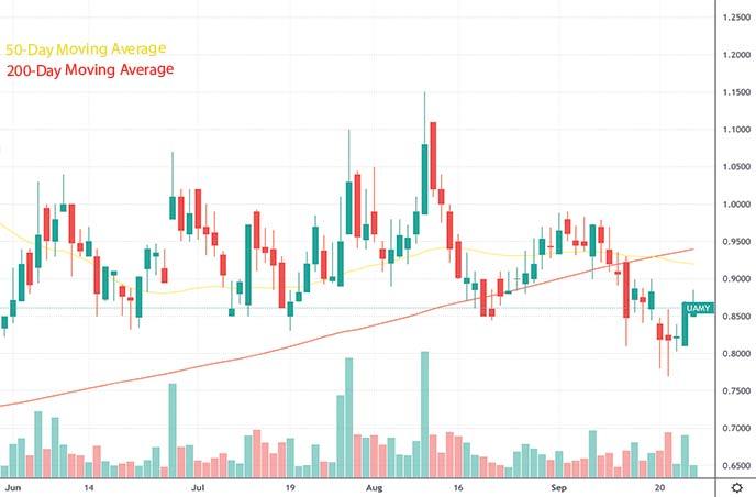 hot penny stocks to buy under $1 US Antimony Corp UAMY stock chart