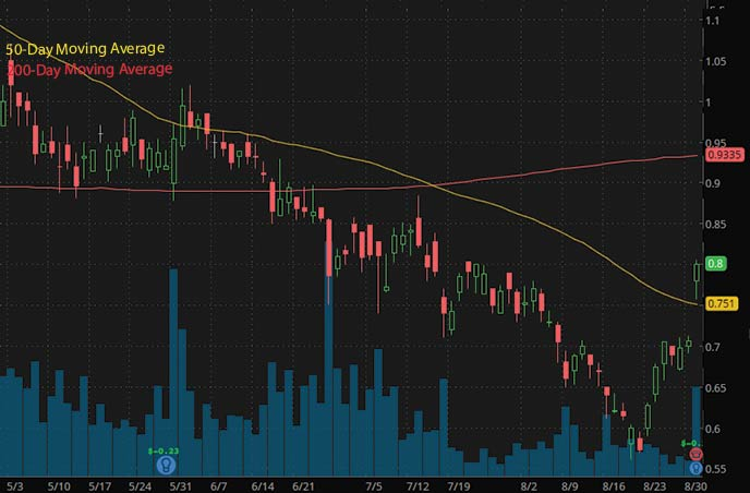 penny stocks to buy on Robinhood under $1 Borr Drilling Limited BORR stock chart