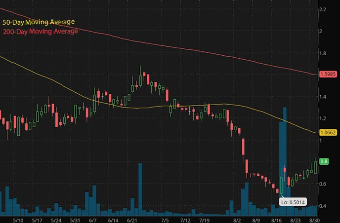 penny stocks to buy on Robinhood under $1 ErosSTX Global ESGC stock chart