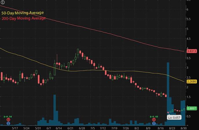 penny stocks to buy on Robinhood under $1 Progenity Inc. PROG stock chart