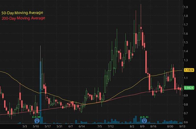 penny stocks to buy on robinhood under $1 Evolve Transition SNMP stock chart