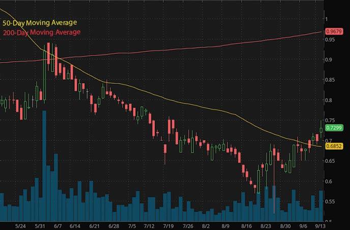 penny stocks to buy on robinhood under $1 Isoray Inc. ISR stock chart