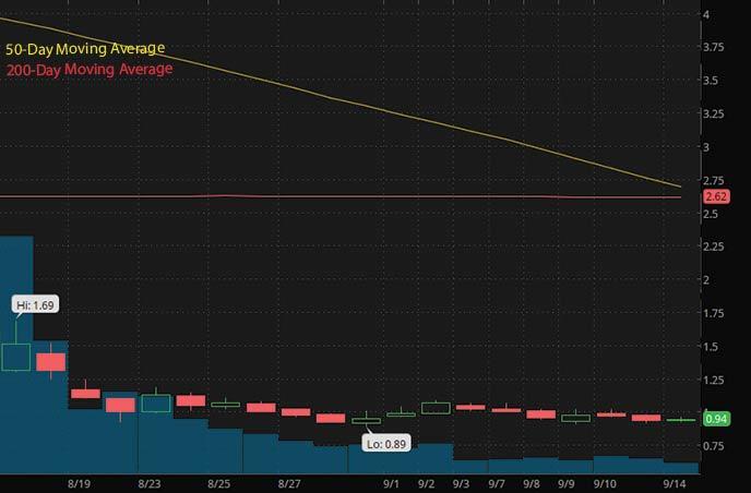 penny stocks to buy on robinhood under $1 Sesen Bio SESN stock chart