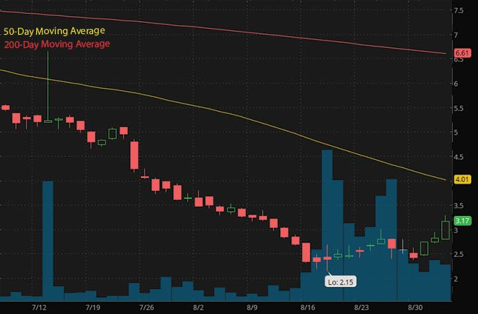 robinhood penny stocks to buy Huize Holding HUIZ stock chart