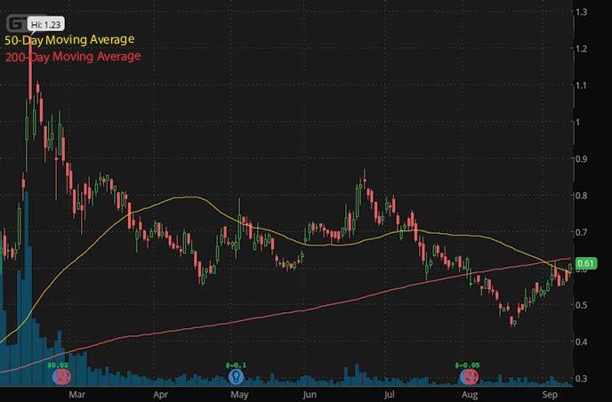 robinhood penny stocks to buy under $1 Gran Tierra Energy GTE stock chart
