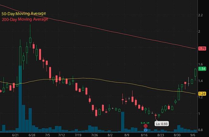 robinhood penny stocks to buy under $5 BEST Inc. BEST stock chart