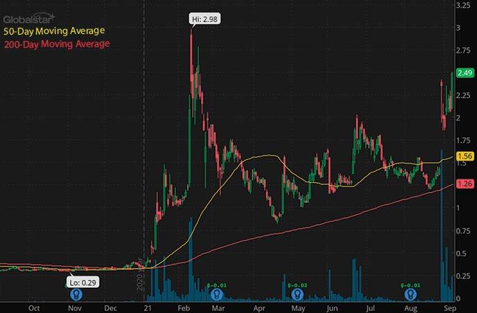 robinhood penny stocks to buy under $5 Globalstar Inc. GSAT stock chart