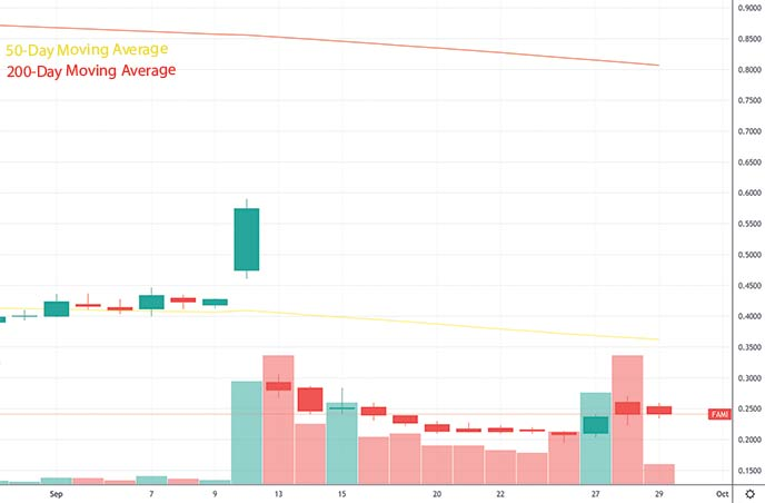 short squeeze penny stocks to buy under $5 Farmmi Inc. FAMI stock chart