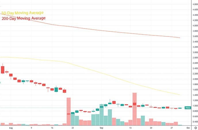 short squeeze penny stocks to buy under $5 Progenity Inc. PROG stock chart
