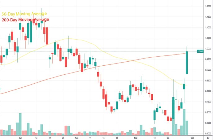 short squeeze penny stocks to buy under $5 US Well Services USWS stock chart