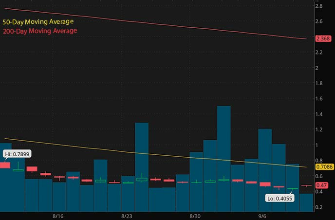 short squeeze penny stocks to buy OneSmart ONE stock chart