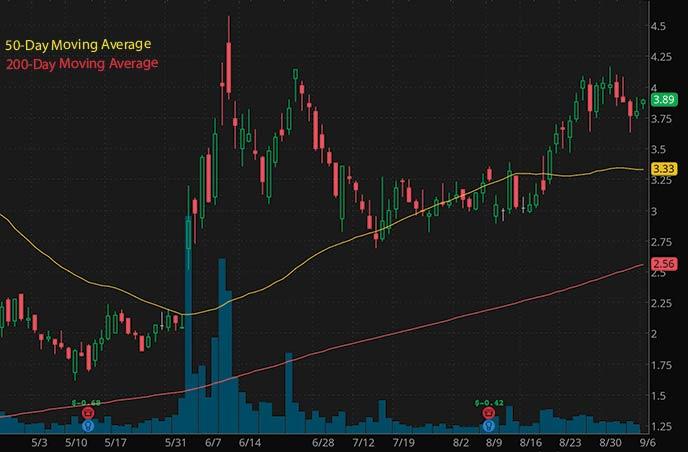 short squeeze penny stocks to buy Senseonics HOldings SENS stock chart