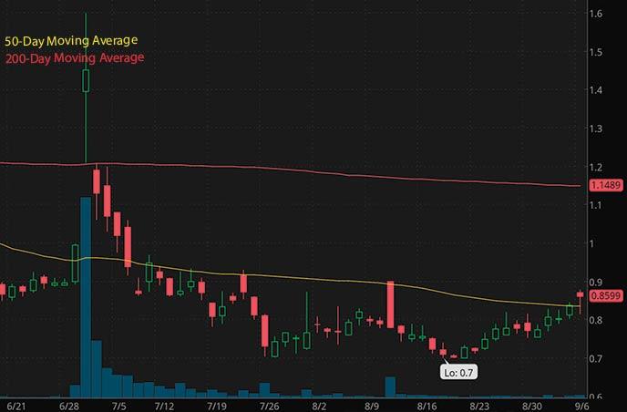 tech penny stocks to watch september Borqs Technologies BRQS stock chart