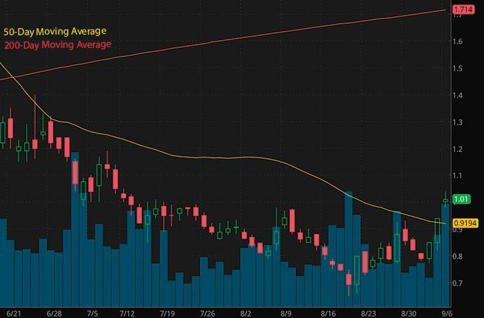 tech penny stocks to watch september Humbl Inc HMBL stock chart