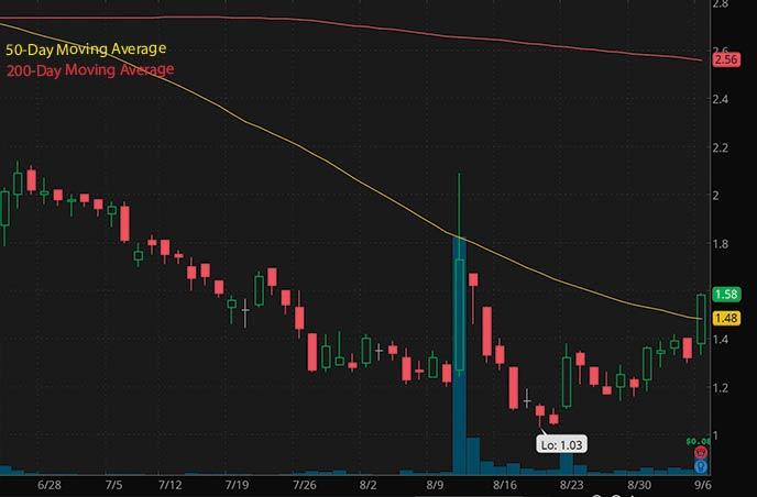tech penny stocks to watch september LightInTheBox Holding LITB stock chart