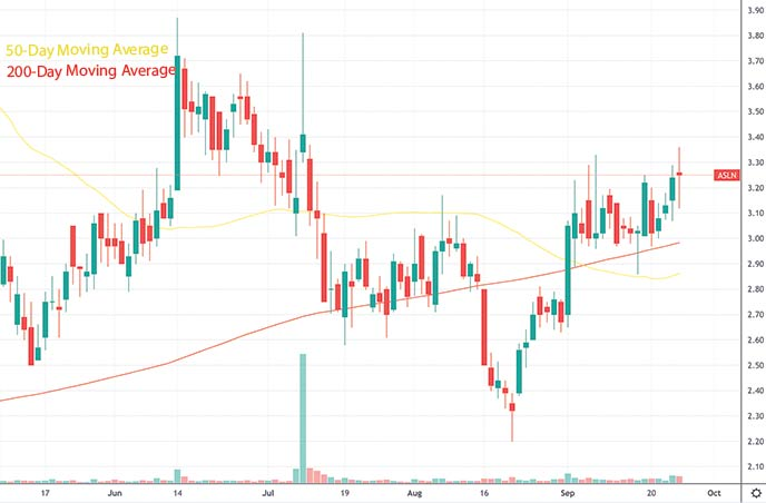 top penny stocks to watch this week ASLAN Pharmaceuticals ASLN stock chart