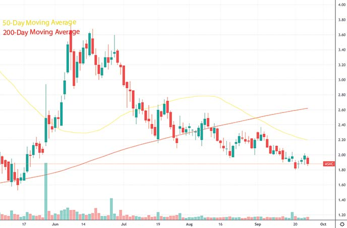 top penny stocks to watch this week Asensus Surgical Inc. ASXC stock chart