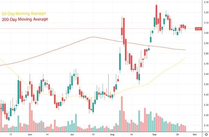 top penny stocks to watch this week CTI BioPharma Inc. CTIC stock chart