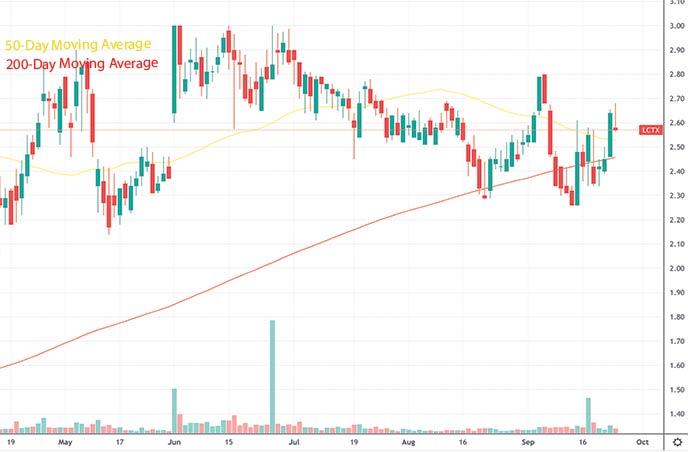 top penny stocks to watch this week Lineage Cell Therapeutics LCTX stock chart