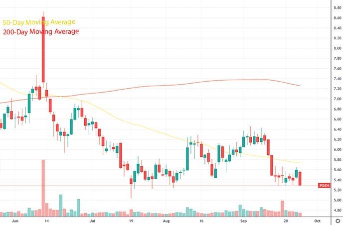 top penny stocks to watch this week Precigen Inc. PGEN stock chart