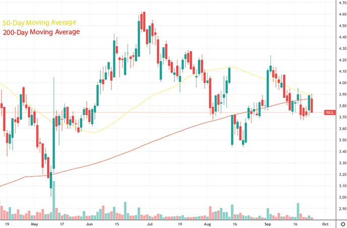 top penny stocks to watch this week Rigel Pharmaceuticals RIGL stock chart