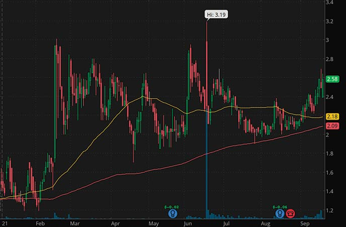 why are stocks down today penny stocks to watch KULR Technology Group Inc. KULR stock chart