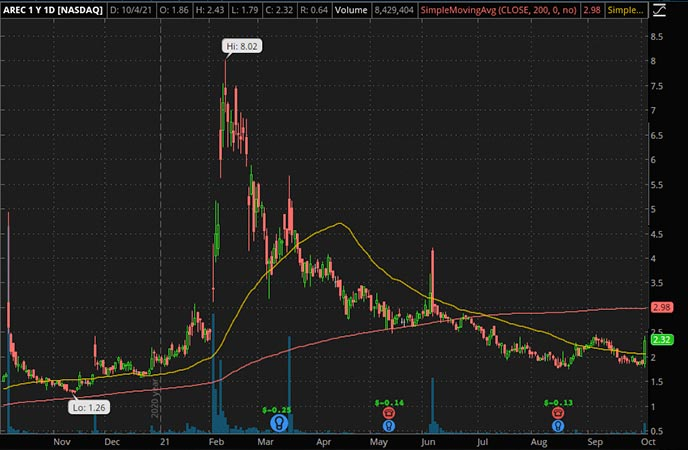 Penny_Stocks_to_Watch_American Resources Corp. (AREC Stock Chart)