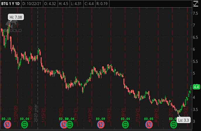 Penny_Stocks_to_Watch_B2Gold_Corp._(BTG_Stock_Chart)