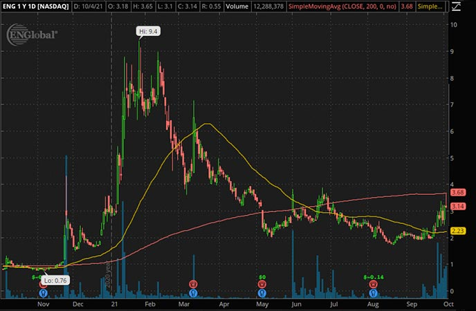 Penny_Stocks_to_Watch_ENGlobal Corp. (ENG Stock Chart)