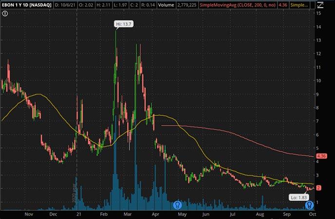 Penny_Stocks_to_Watch_Ebang International Holdings (EBON Stock Chart)