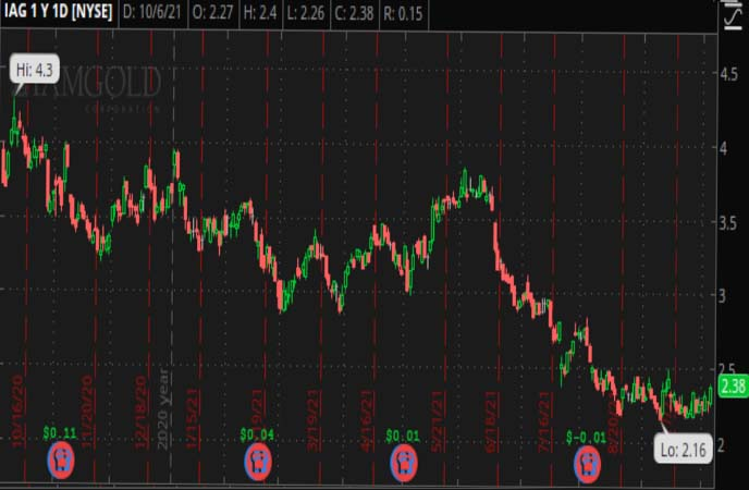 Penny_Stocks_to_Watch_IAMGOLD_Corporation_