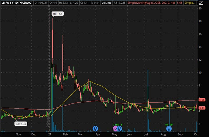 Penny_Stocks_to_Watch_LM Funding (LMFA Stock Chart)