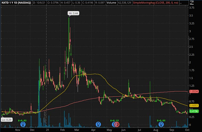 Penny_Stocks_to_Watch_NXT
