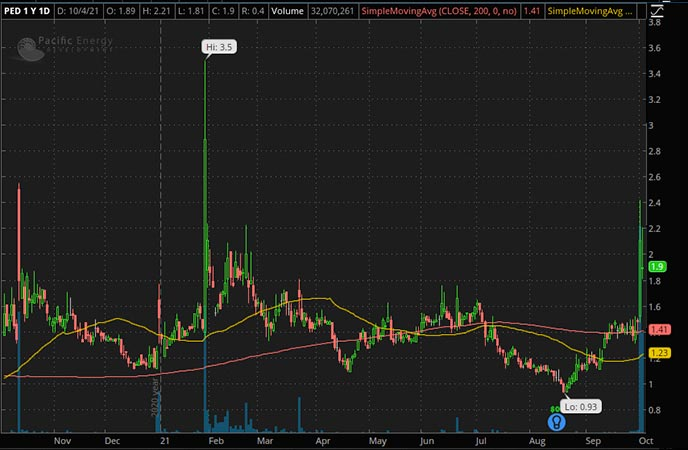 Penny_Stocks_to_Watch_Pedevco Corp. (PED Stock Chart)