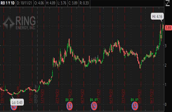 Penny_Stocks_to_Watch_Ring_Energy_Inc._(REI_Stock_Chart)