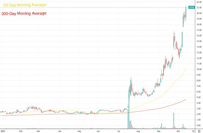 best penny stocks to buy Aehr Test Systems AEHR stock chart