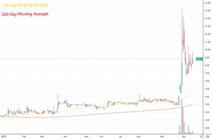 best penny stocks to buy Paltalk PALT stock chart