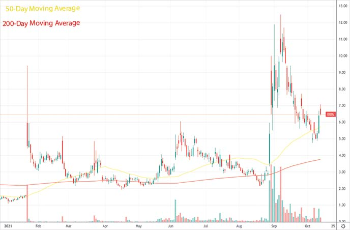 best penny stocks to buy Vinco Ventures Inc. BBIG stock chart