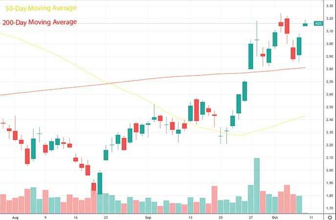 best penny stocks to buy analysts Kosmos Energy KOS stock chart