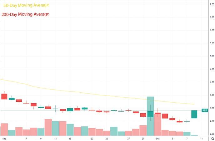 best penny stocks to buy analysts ReShape Lifesciences RSLS stock chart