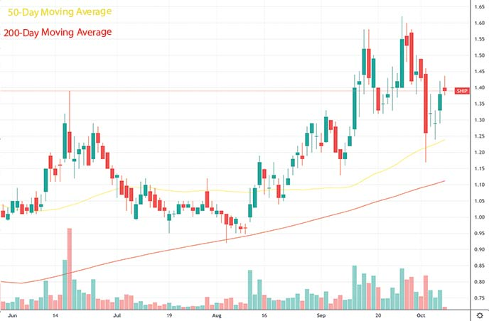 best penny stocks to buy analysts Seanergy Maritime Holdings SHIP stock chart