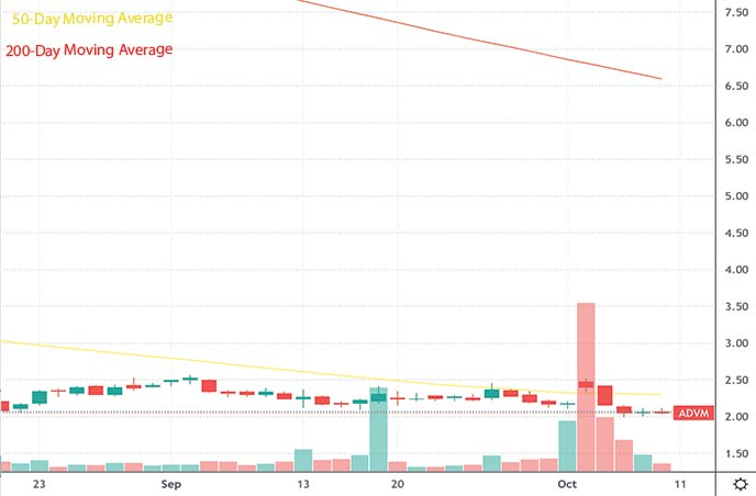 best penny stocks to buy this week Adverum Biotechnologies Inc. ADVM stock chart