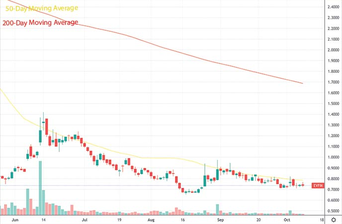 best penny stocks to buy this week Evofem Biosciences EVFM stock chart