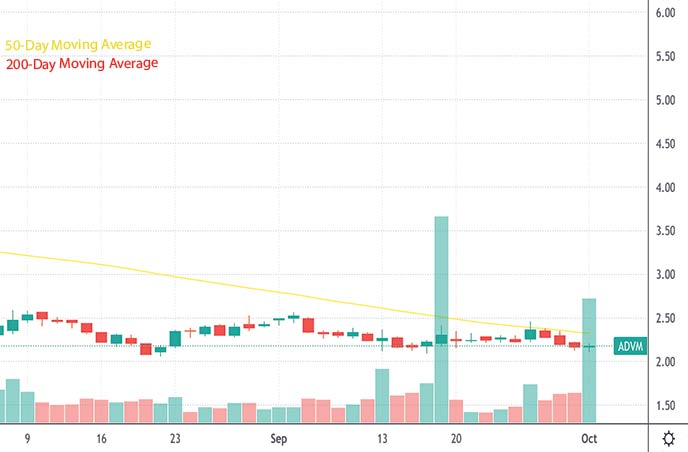 best penny stocks to watch this week Adverum Biotechnologies ADVM stock chart