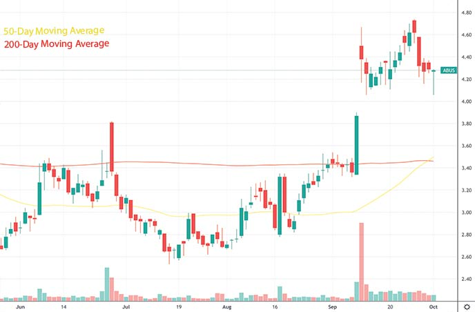 best penny stocks to watch this week Arbutus Biopharma ABUS stock chart