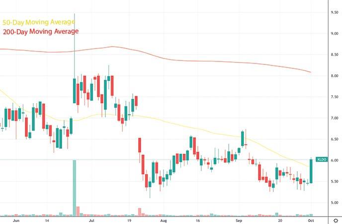best penny stocks to watch this week Kaleido Biosciences KLDO stock chart