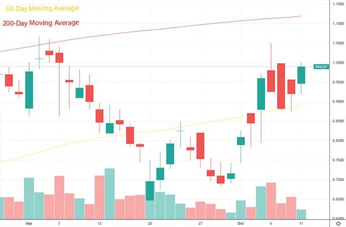 best penny stocks under 1 DMG Blockchain DMGGF stock chart